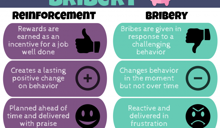 Reinforcement vs. Bribery