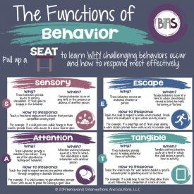 Functions of Behaivor