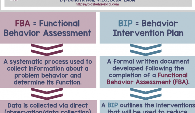 FBA's vs. BIP's: A Quick Reference Guide
