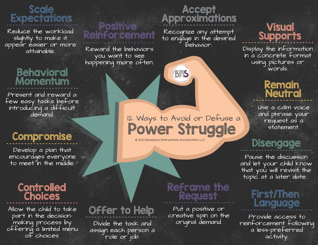 Power Struggle Infographic